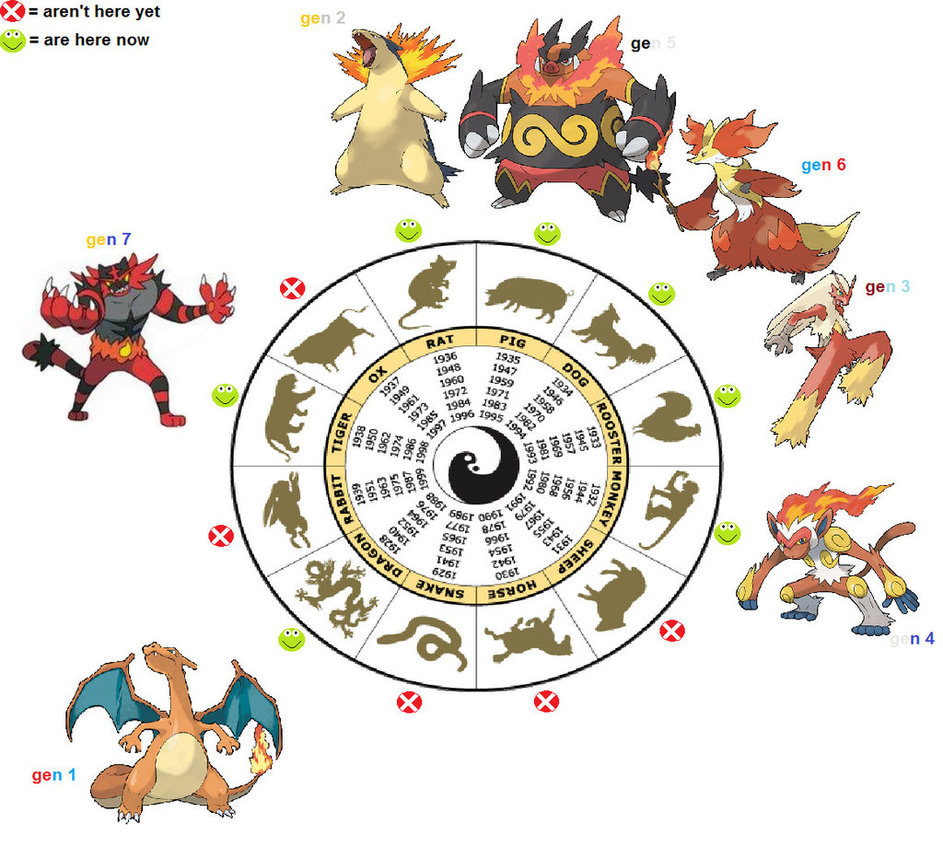 fire starters zodiac theory strengthened pokémon trainer community